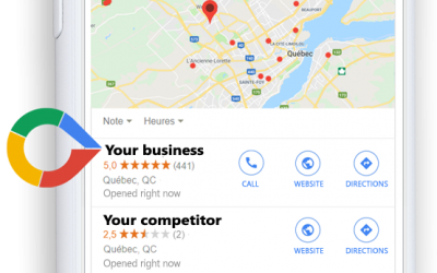 Some surprising statistics about Google Reviews/SEO